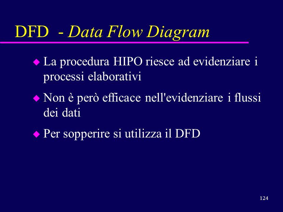 124 DFD - Data Flow Diagram u u La procedura HIPO riesce ad evidenziare i processi elaborativi u u Non è però efficace nell'evidenziare i flussi dei d