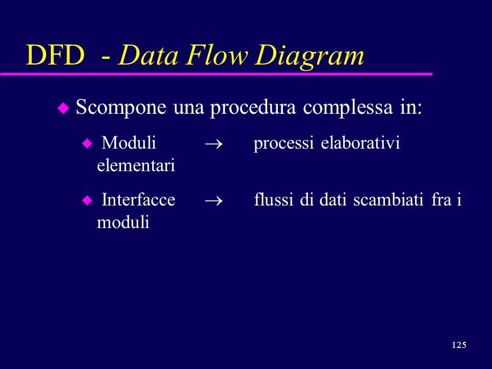 125 u u Scompone una procedura complessa in: u u Moduli processi elaborativi elementari u u Interfacce flussi di dati scambiati fra i moduli DFD - Dat