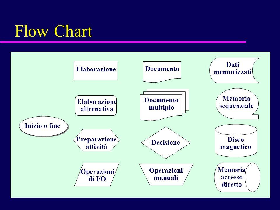 128 Flow Chart Inizio o fine Elaborazione Preparazione attività Operazioni di I/O Operazioni manuali Elaborazione alternativa Documento Documento mult