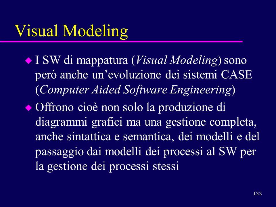 132 Visual Modeling u I SW di mappatura (Visual Modeling) sono però anche unevoluzione dei sistemi CASE (Computer Aided Software Engineering) u Offron