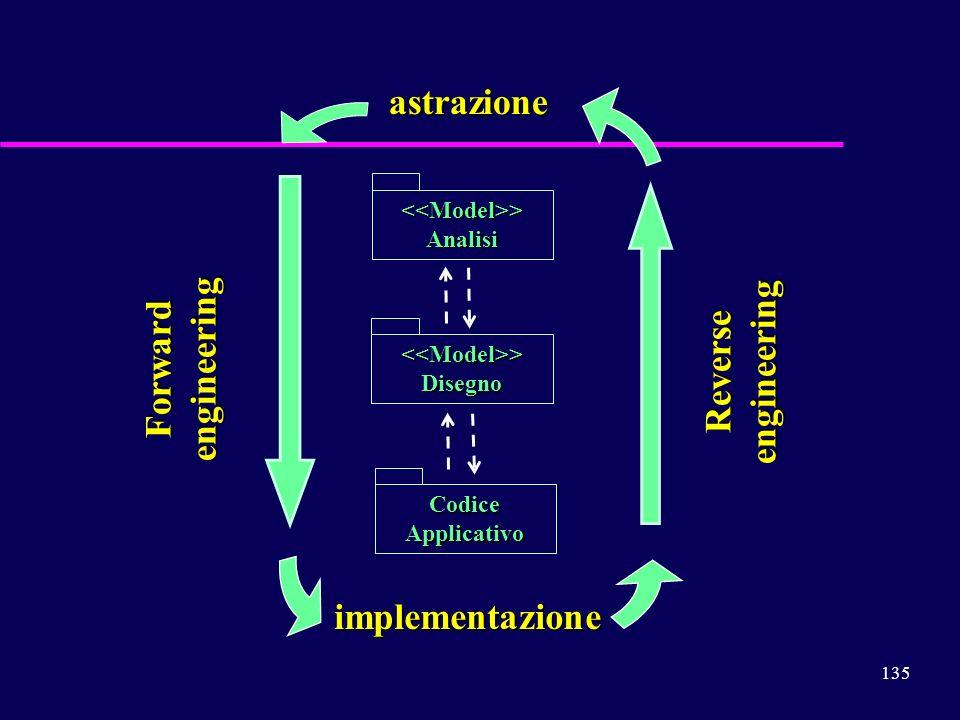 135 astrazione implementazione Reverse engineering Forward engineering <<Model>>Disegno CodiceApplicativo <<Model>>Analisi
