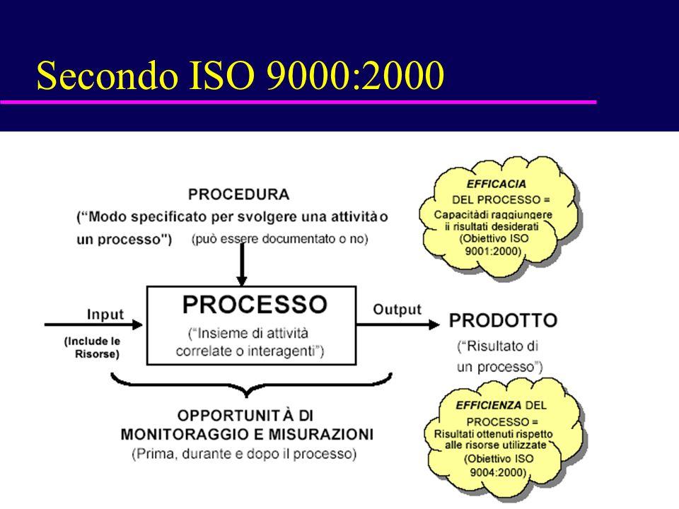 19 Secondo ISO 9000:2000