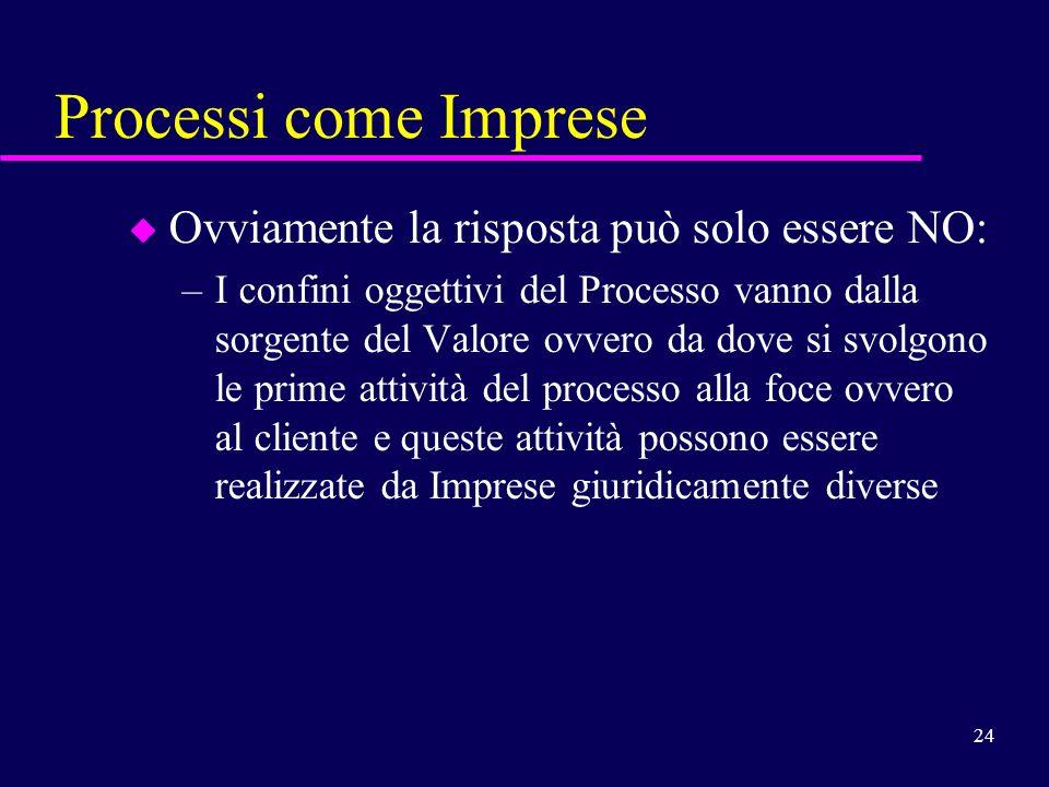 24 Processi come Imprese u Ovviamente la risposta può solo essere NO: –I confini oggettivi del Processo vanno dalla sorgente del Valore ovvero da dove