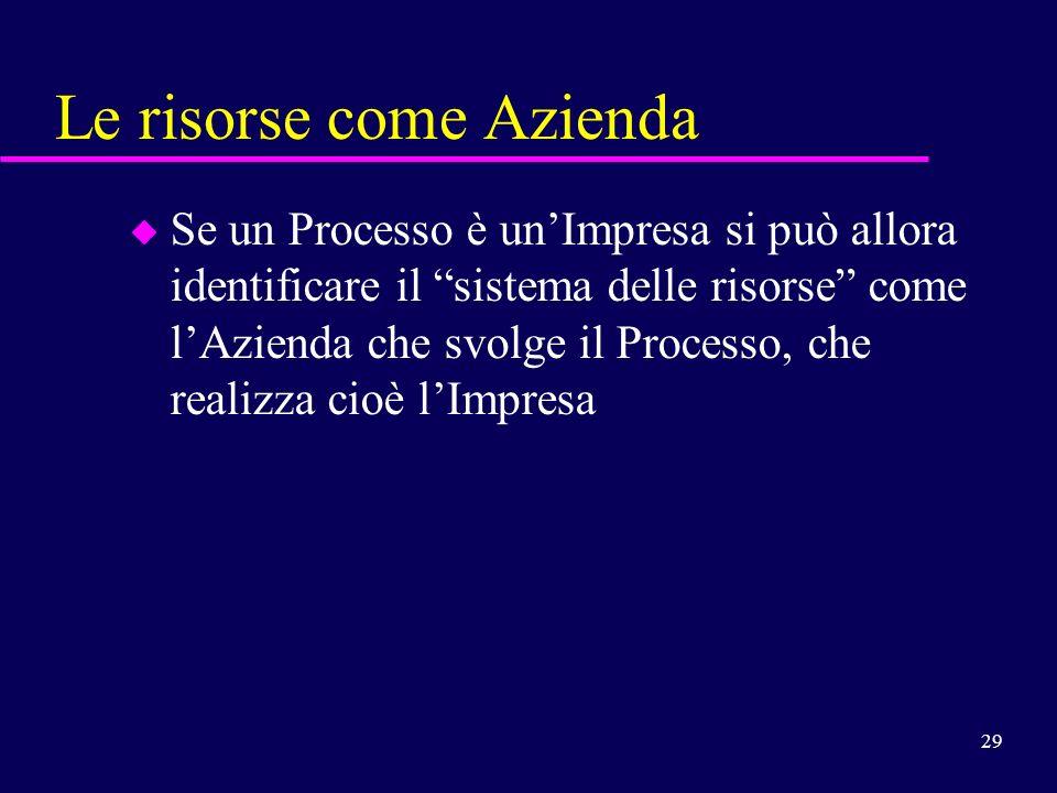 29 Le risorse come Azienda u Se un Processo è unImpresa si può allora identificare il sistema delle risorse come lAzienda che svolge il Processo, che