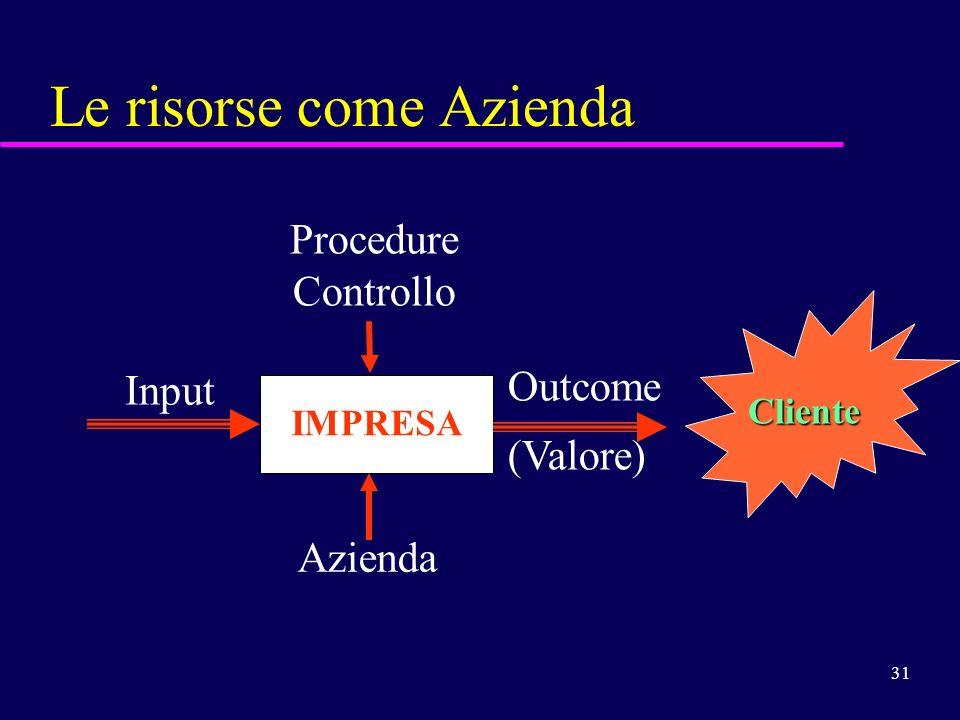31 Le risorse come Azienda IMPRESA Input Outcome (Valore) Azienda Procedure Controllo Cliente