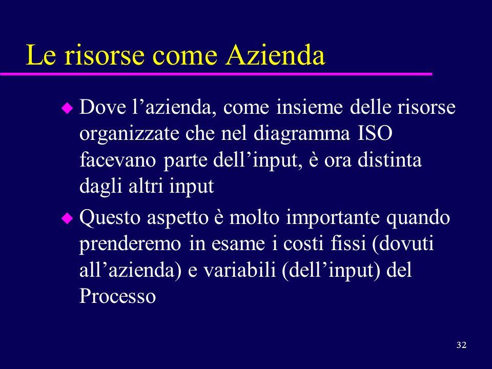 32 Le risorse come Azienda u Dove lazienda, come insieme delle risorse organizzate che nel diagramma ISO facevano parte dellinput, è ora distinta dagl