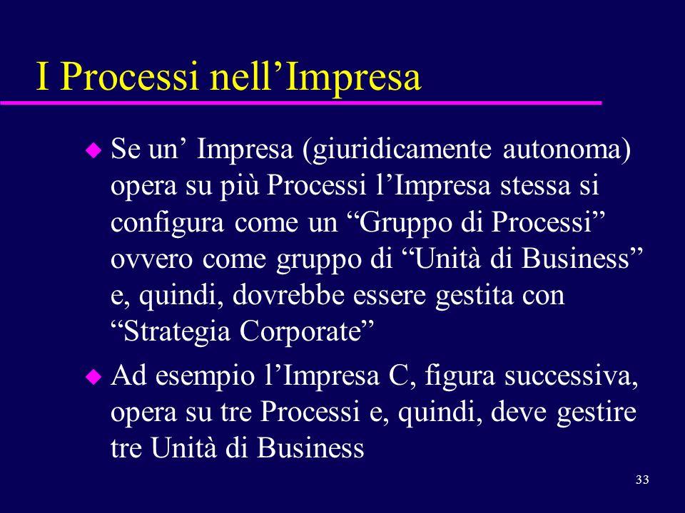 33 I Processi nellImpresa u Se un Impresa (giuridicamente autonoma) opera su più Processi lImpresa stessa si configura come un Gruppo di Processi ovve