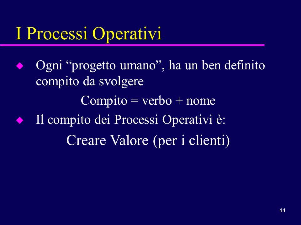 44 I Processi Operativi u u Ogni progetto umano, ha un ben definito compito da svolgere Compito = verbo + nome u u Il compito dei Processi Operativi è