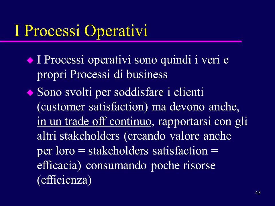 45 I Processi Operativi u u I Processi operativi sono quindi i veri e propri Processi di business u u Sono svolti per soddisfare i clienti (customer s