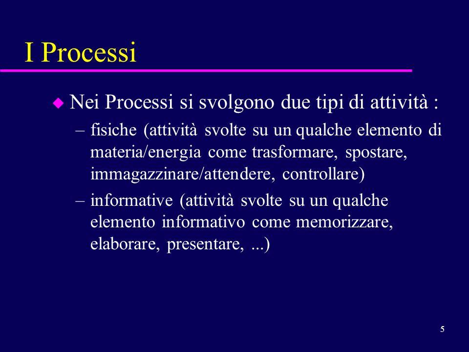 5 I Processi u Nei Processi si svolgono due tipi di attività : –fisiche (attività svolte su un qualche elemento di materia/energia come trasformare, s