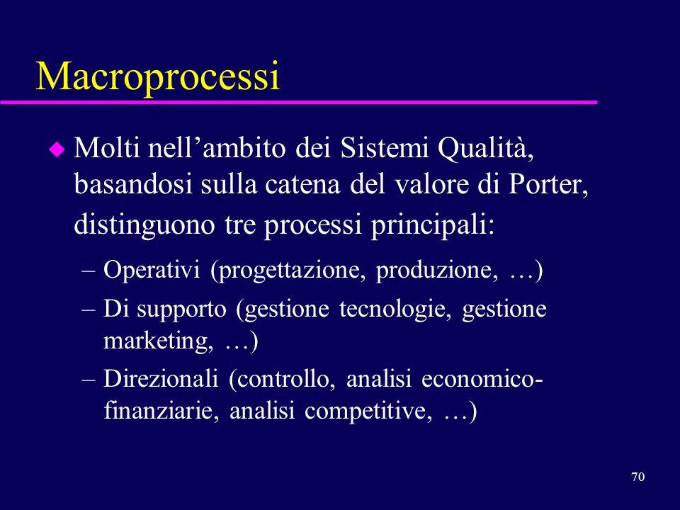 70 Macroprocessi u Molti nellambito dei Sistemi Qualità, basandosi sulla catena del valore di Porter, distinguono tre processi principali: –Operativi
