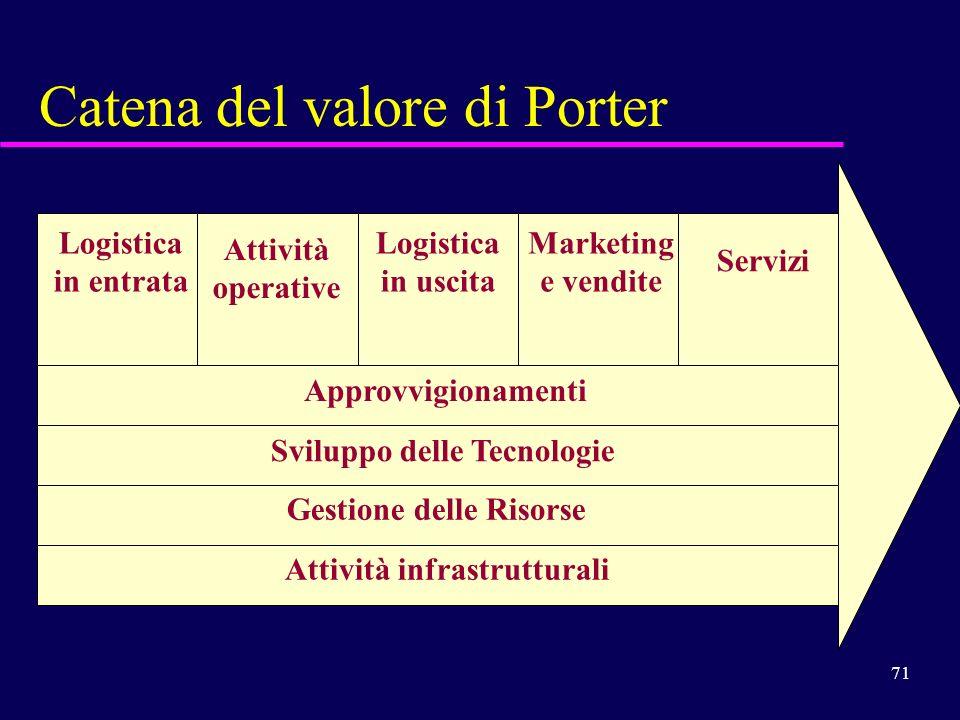 71 Catena del valore di Porter Logistica in entrata Attività operative Logistica in uscita Marketing e vendite Servizi Approvvigionamenti Sviluppo del