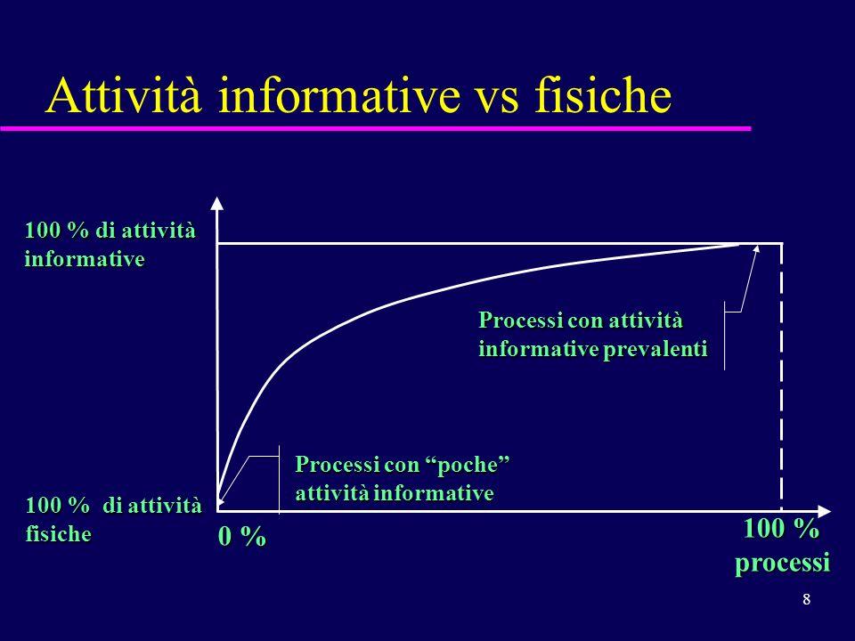 8 Attività informative vs fisiche 100 % processi 100 % di attività fisiche informative 0 % Processi con poche attività informative Processi con attivi