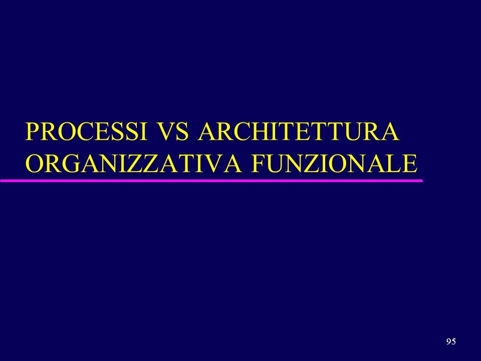 95 PROCESSI VS ARCHITETTURA ORGANIZZATIVA FUNZIONALE