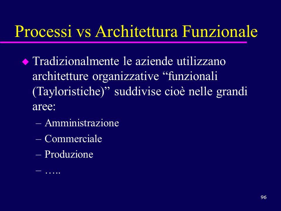96 Processi vs Architettura Funzionale u u Tradizionalmente le aziende utilizzano architetture organizzative funzionali (Tayloristiche) suddivise cioè