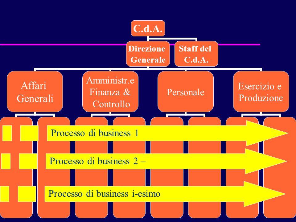98 C.d.A. Direzione Generale Affari Generali Amministr.e Finanza & Controllo Personale Esercizio e Produzione Staff del C.d.A. Processo di business 1