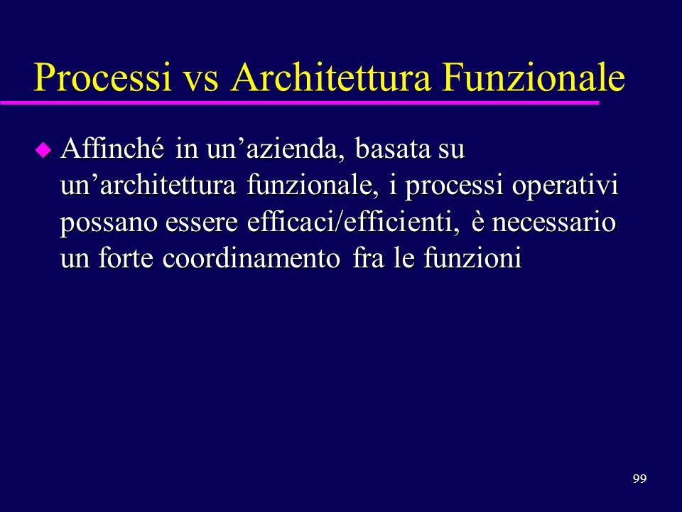99 Processi vs Architettura Funzionale u Affinché in unazienda, basata su unarchitettura funzionale, i processi operativi possano essere efficaci/effi