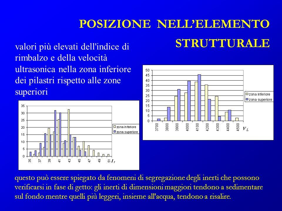 valori più elevati dell'indice di rimbalzo e della velocità ultrasonica nella zona inferiore dei pilastri rispetto alle zone superiori POSIZIONE NELLE