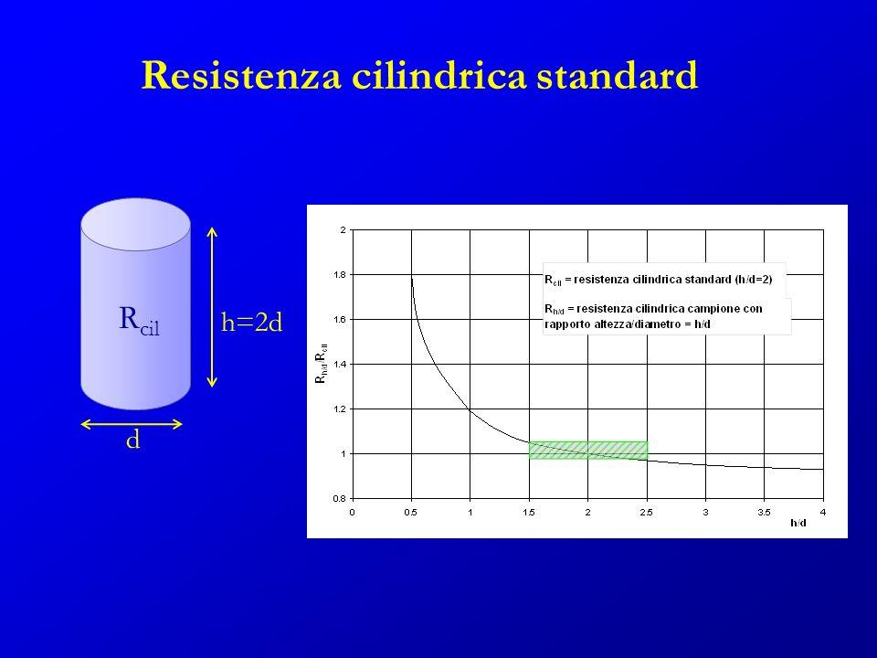 Resistenza cilindrica standard d h=2d R cil