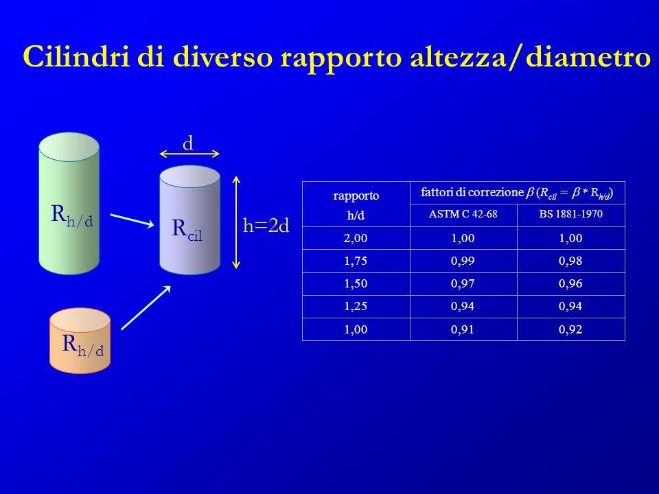 Cilindri di diverso rapporto altezza/diametro d h=2d rapporto h/d fattori di correzione (R cil = * R h/d ) ASTM C 42-68BS 1881-1970 2,001,00 1,750,990