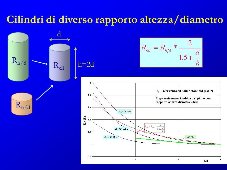 Cilindri di diverso rapporto altezza/diametro d h=2d R h/d R cil d