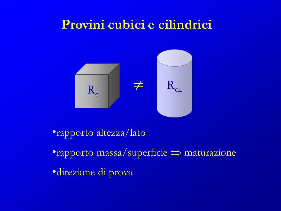 Provini cubici e cilindrici R cil RcRc rapporto altezza/lato rapporto massa/superficie maturazione direzione di prova