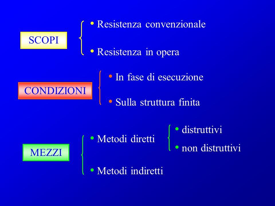 SCOPI Resistenza convenzionale Resistenza in opera CONDIZIONI MEZZI In fase di esecuzione Sulla struttura finita Metodi diretti Metodi indiretti distr