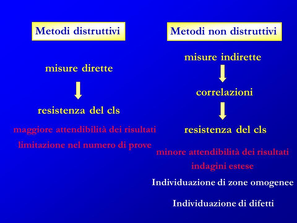 Metodi distruttivi misure dirette resistenza del cls Metodi non distruttivi misure indirette resistenza del cls correlazioni limitazione nel numero di