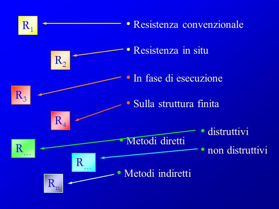 Resistenza convenzionale Resistenza in situ In fase di esecuzione Sulla struttura finita Metodi diretti Metodi indiretti distruttivi non distruttivi R