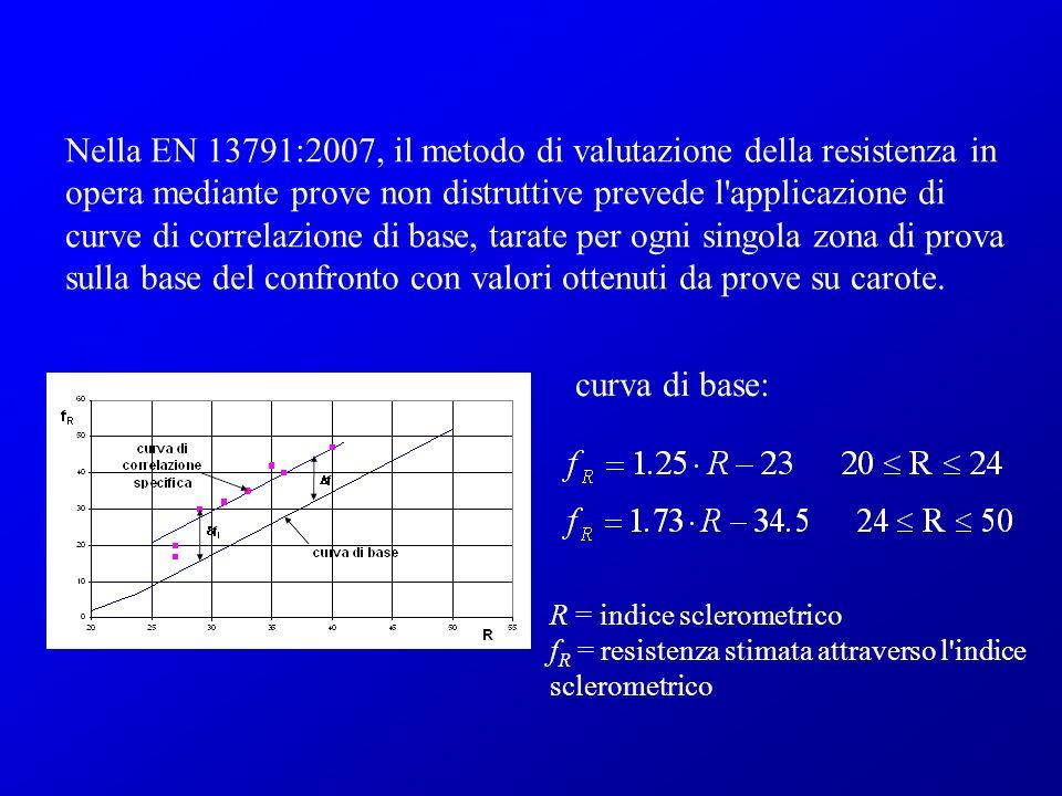 Nella EN 13791:2007, il metodo di valutazione della resistenza in opera mediante prove non distruttive prevede l'applicazione di curve di correlazione