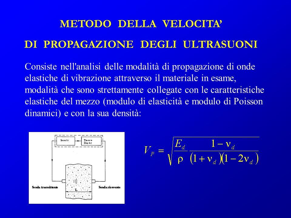 METODO DELLA VELOCITA DI PROPAGAZIONE DEGLI ULTRASUONI Consiste nell'analisi delle modalità di propagazione di onde elastiche di vibrazione attraverso
