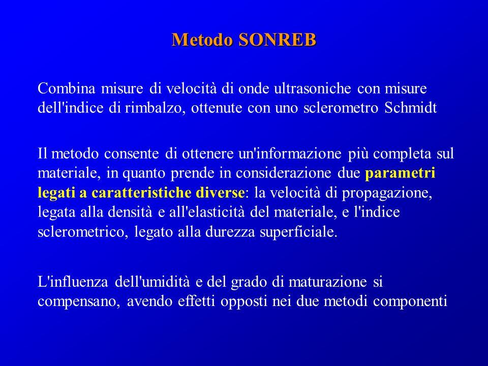 Combina misure di velocità di onde ultrasoniche con misure dell'indice di rimbalzo, ottenute con uno sclerometro Schmidt Metodo SONREB Il metodo conse