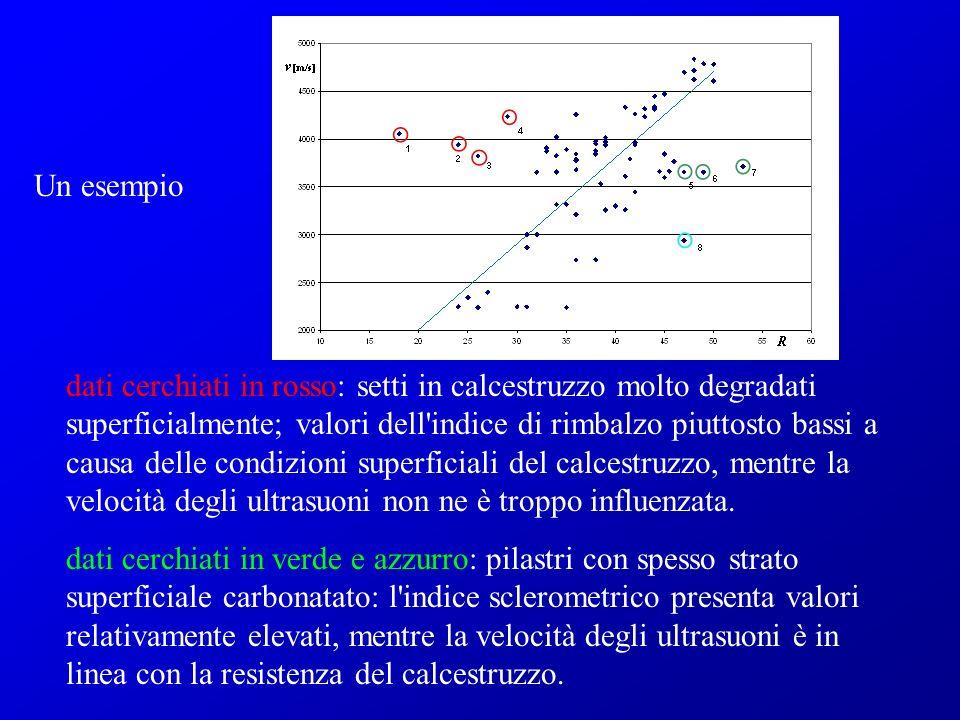 Un esempio dati cerchiati in rosso: setti in calcestruzzo molto degradati superficialmente; valori dell'indice di rimbalzo piuttosto bassi a causa del
