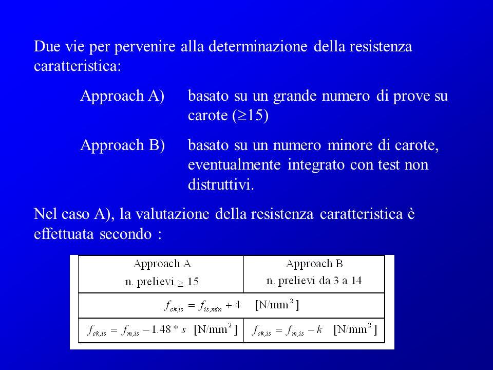 Due vie per pervenire alla determinazione della resistenza caratteristica: Approach A) basato su un grande numero di prove su carote ( 15) Approach B)