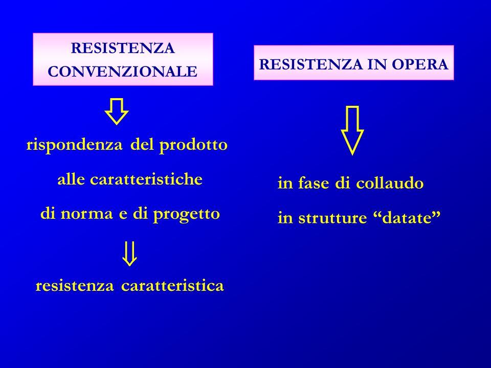 RESISTENZA CONVENZIONALE RESISTENZA IN OPERA rispondenza del prodotto alle caratteristiche di norma e di progetto resistenza caratteristica in fase di