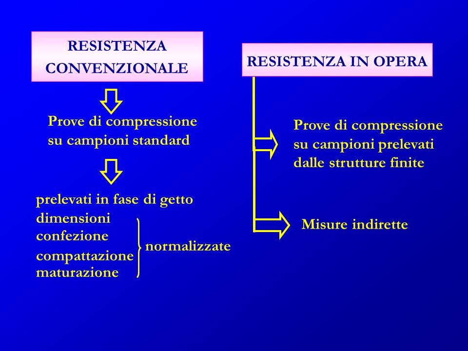 RESISTENZA CONVENZIONALE RESISTENZA IN OPERA Prove di compressione su campioni standard prelevati in fase di getto dimensioni confezione normalizzate