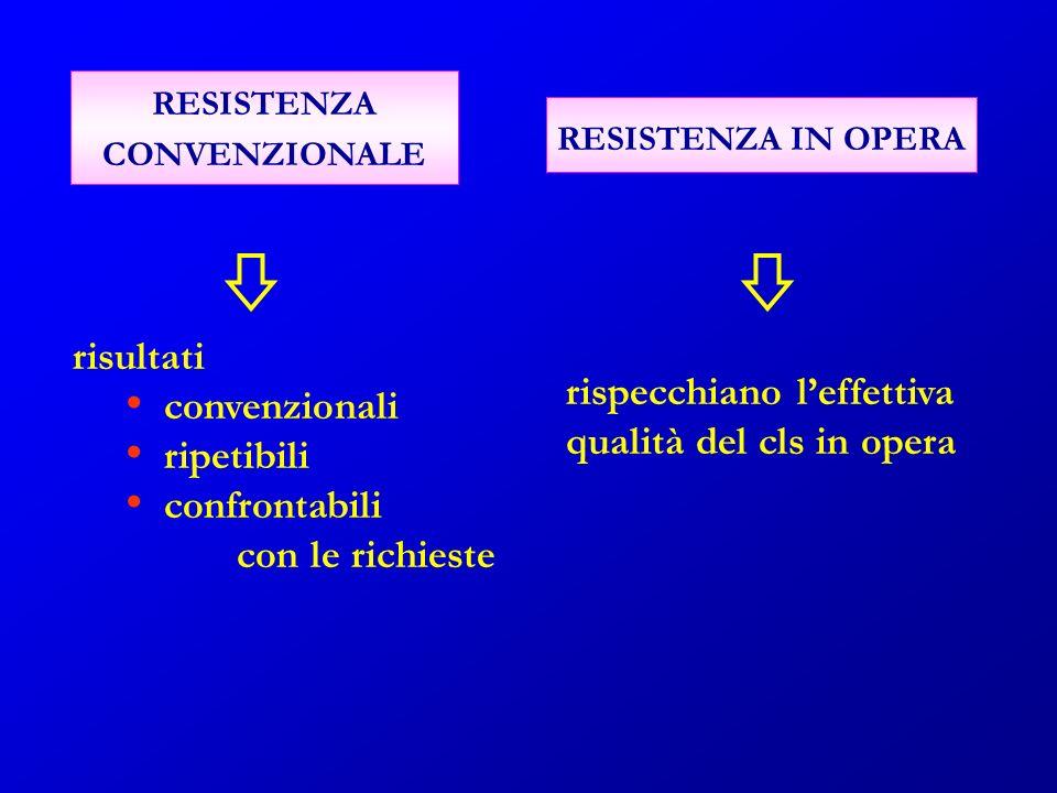 RESISTENZA CONVENZIONALE RESISTENZA IN OPERA risultati convenzionali ripetibili confrontabili con le richieste rispecchiano leffettiva qualità del cls