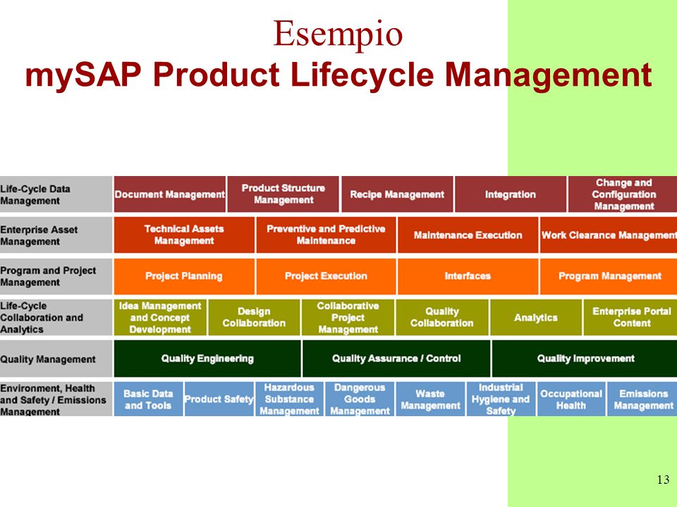 13 Esempio mySAP Product Lifecycle Management