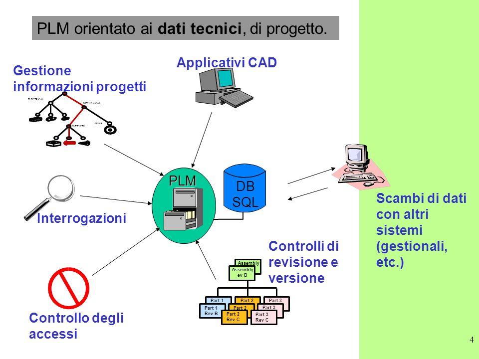 4 PLM orientato ai dati tecnici, di progetto. PLM Applicativi CAD Interrogazioni ELECTRICAL FASTENERS MECHANICAL GEARS Gestione informazioni progetti
