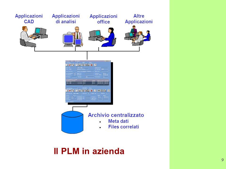 9 Applicazioni CAD Applicazioni di analisi Applicazioni office Altre Applicazioni Archivio centralizzato l Meta dati l Files correlati Il PLM in azien