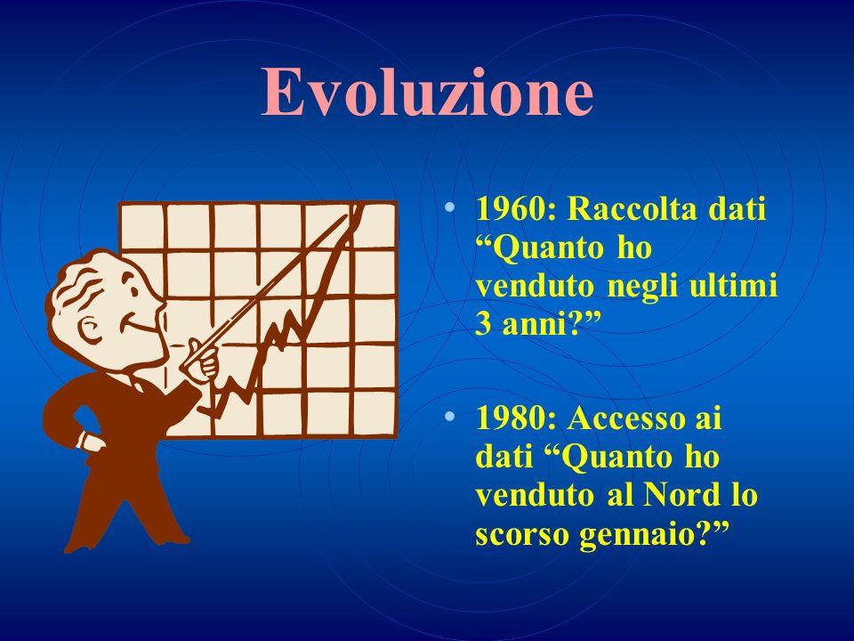 Evoluzione 1960: Raccolta dati Quanto ho venduto negli ultimi 3 anni? 1980: Accesso ai dati Quanto ho venduto al Nord lo scorso gennaio?