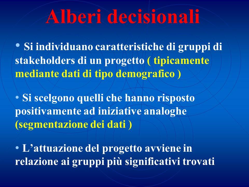Alberi decisionali Si individuano caratteristiche di gruppi di stakeholders di un progetto ( tipicamente mediante dati di tipo demografico ) Si scelgo