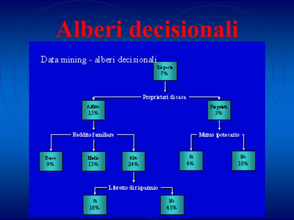 Alberi decisionali