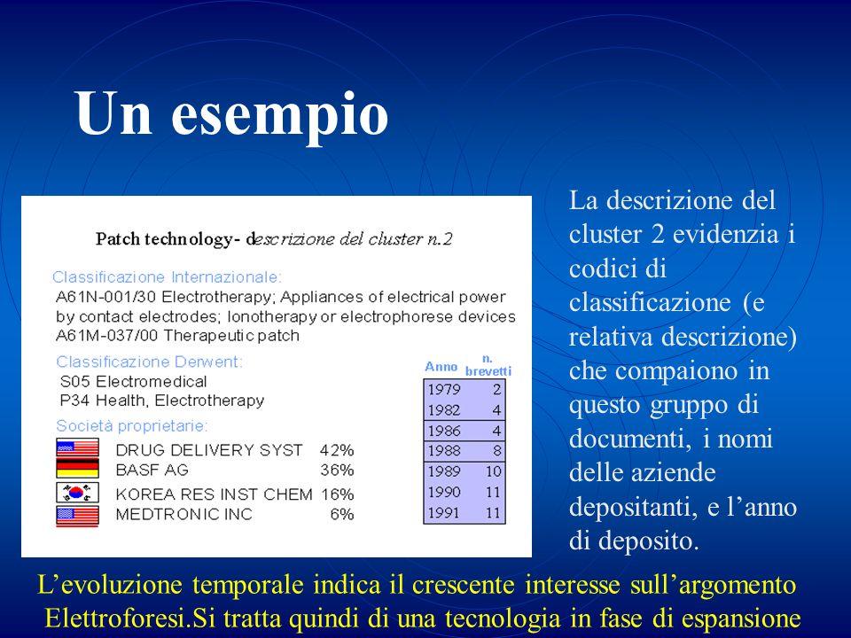 Un esempio La descrizione del cluster 2 evidenzia i codici di classificazione (e relativa descrizione) che compaiono in questo gruppo di documenti, i