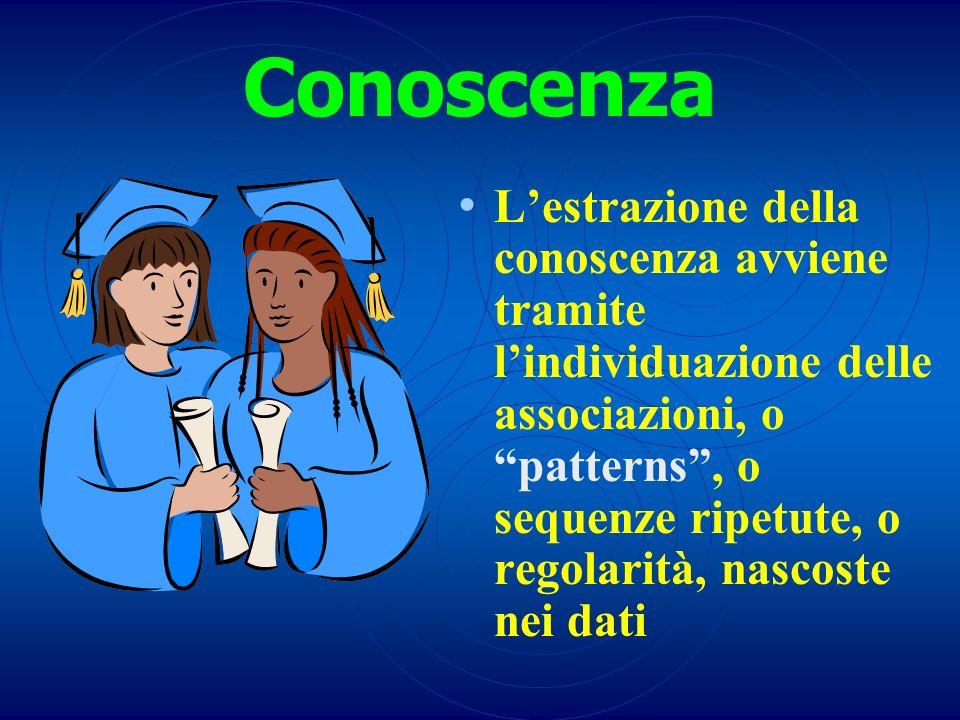 Conoscenza Lestrazione della conoscenza avviene tramite lindividuazione delle associazioni, o patterns, o sequenze ripetute, o regolarità, nascoste ne