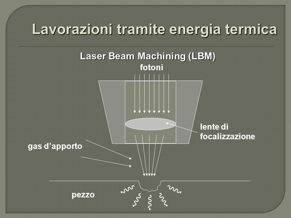 non monocromatica non coerente elevata divergenza bassa intensità luminosa monocromatica coerente bassa divergenza elevata intensità luminosa