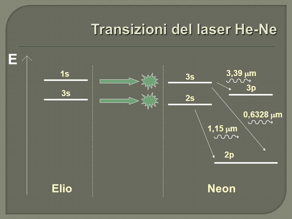 E ElioNeon 1s 3s 2s 3p 2p 3,39 m 0,6328 m 1,15 m