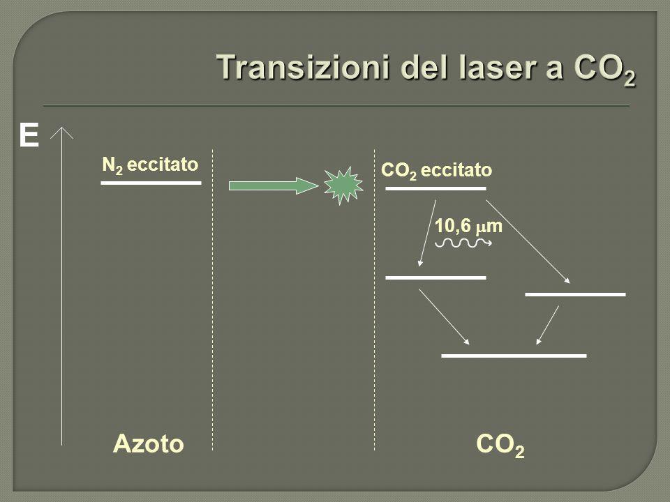 E AzotoCO 2 N 2 eccitato CO 2 eccitato 10,6 m