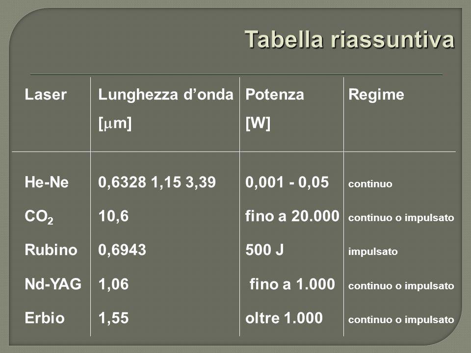 Laser Lunghezza donda Potenza Regime [ m] [W] He-Ne 0,6328 1,15 3,39 0,001 - 0,05 continuo CO 2 10,6 fino a 20.000 continuo o impulsato Rubino 0,6943 500 J impulsato Nd-YAG 1,06 fino a 1.000 continuo o impulsato Erbio 1,55 oltre 1.000 continuo o impulsato