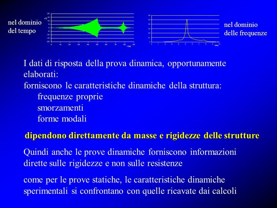 I dati di risposta della prova dinamica, opportunamente elaborati: forniscono le caratteristiche dinamiche della struttura: frequenze proprie smorzame